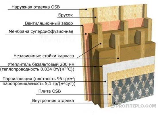 схема пирога при теплоизоляции стен