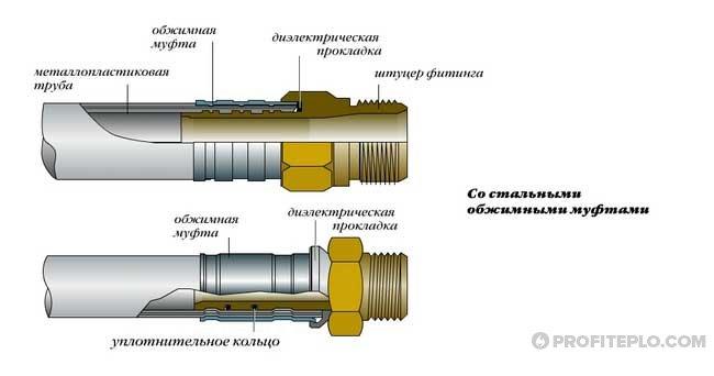 соединение стальными обжимными муфтами