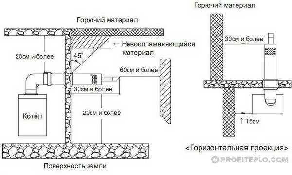 схема установки коаксиального дымохода