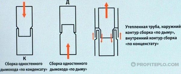 сборка труб по дыму и конденсату