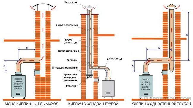 виды дымоходной трубы из кирпича