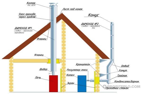 схема монтажа дымоотвода