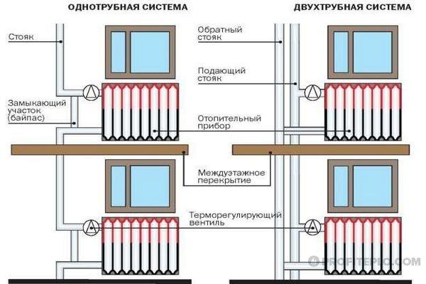 подключение батарей в многоквартирном доме
