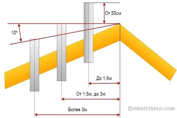 правила расположения труб на крыше