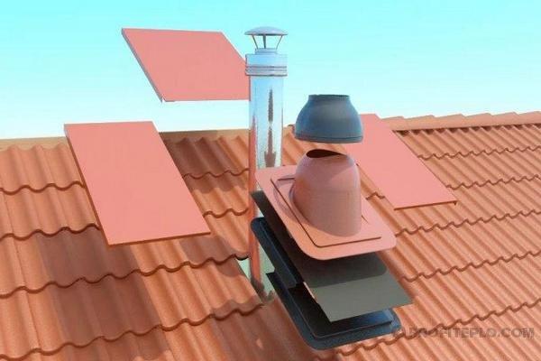Как заделать проход трубы на крыше из профнастила