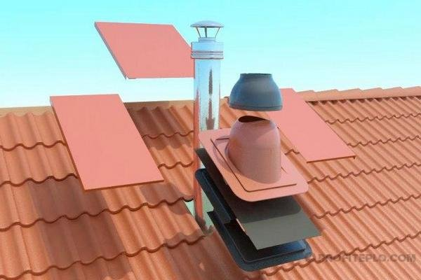 Переход дымохода на крышу керамическим дымоход