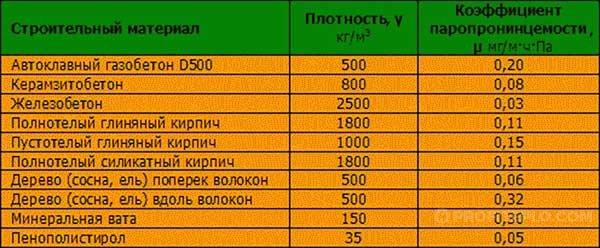 таблица теплоизоляторов